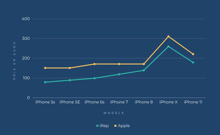comparatif prix reparation écran iphone